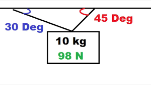 Physics Tension Problems Two Ropes At Angles Holding Object Up Physics Statics Problem