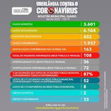 Prefeitura de Uberlândia confirma duas mortes por coronavírus e 70 pessoas  curadas nas últimas 24 horas | Triângulo Mineiro