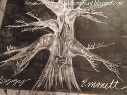 Artistic Family Tree Google Search Genealogy Pinterest