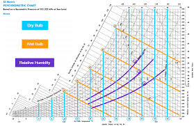 Evaporative Cooler Air Temperature Relative Humidity Chart The Art Of The Chart A Guide To The Psychrometric Chart
