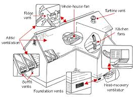 best whole house fan buying guide home ventilation