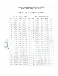 Punjab Government Issued Notification Of Revised Pay Scale 2011