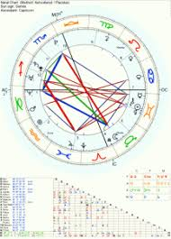 Free Birth Chart Prediction Pin By Astrology Prediction On Astrology Prediction Free