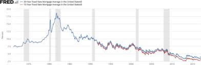 30 Year Fixed Mortgage Rate Historical Chart Mortgage Industry Of The United States Wikipedia