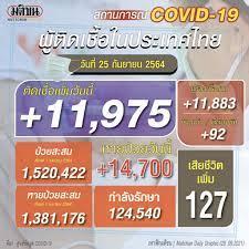ยอดโควิดไทยวันนี้ ยังเกินหมื่น ติดเชื้อใหม่ 11,975 ราย เสียชีวิต 127 ราย