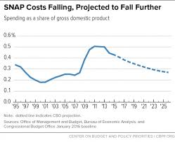 Food Stamp Price Chart Snap Costs And Caseloads Declining Center On Budget And