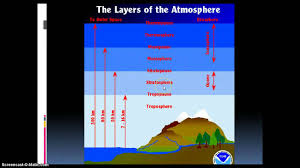 Layers Of Atmosphere Chart Atmosphere Chart Activity Youtube