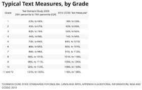 Reading Level Correlation Chart Common Core Gene Wards Reading Club