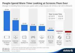 Chart Screen Chart People Spend More Time Looking At Screens Than Ever