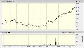 Tc Chart Tucows Inc Ca Tc Quick Chart Tor Ca Tc Tucows Inc