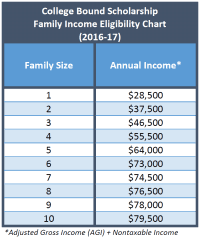 Fafsa Household Income Chart Fafsa Income Limits 2014 Chart Fafsa Eligibility Income