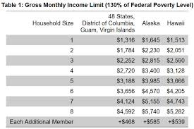 2018 Federal Poverty Level Chart Texas 61 2019 Federal Poverty Guidelines Chart Talareagahi Com
