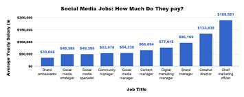 10 Social Media Job Titles What They Do How They Pay