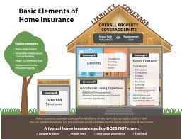 full size of home insurance flood insurance homeowners insurance florida compare car insurance home insurance