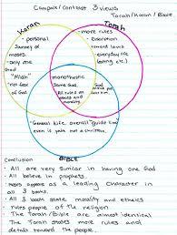 Venn Diagram Of Christianity Islam And Judaism Similarities Between Christianity And Judaism Venn Diagram Best Of