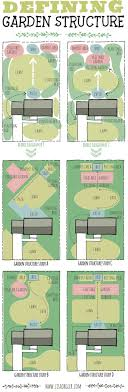 Layout Of Kitchen Garden 17 Best Ideas About Garden Planning On Pinterest Planting A
