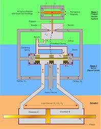 Servovalve Overview Designaerospace Llc
