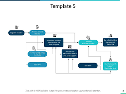 Service Request Flow Chart Consumer Service Process Flow Chart Powerpoint Presentation