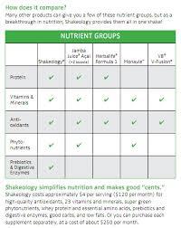 Shakeology Comparison Chart Shakeology Alternative Cheaper Alternative Or Discount