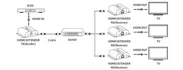 hdmi over ip extender ir up to 120m space hi fi hdmi over ip extender connection diagram