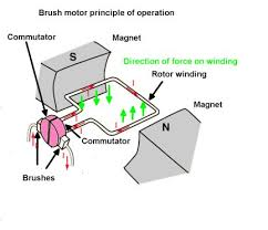 basics of dc motors brush motor schematic