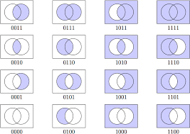 Venn Diagram Shading Generator Generate All 16 Possible 2 Variable Shaded Venn Diagrams In
