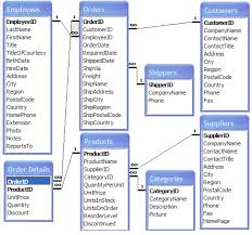 introduction to the northwind database tutorial webucator northwind database structure