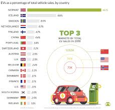 Electric Vehicle Comparison Chart Visualizing Electric Vehicle Sales Around The World