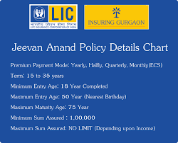 Jeevan Anand Policy Chart Lic Jeevan Anand Policy Benefits Calculations Example
