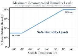 Indoor Relative Humidity Chart Ideal Humidity Level Estampam Co