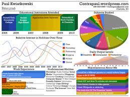 Resume Visual Resume Templates