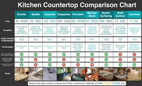 Comparison Chart Countertop Comparison Chart Which Material Is Right For You