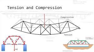 What Type Of Engineer Designs Bridges Bridge Engineering Basics