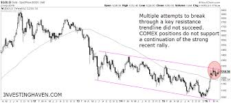 How To Read The U S Dollar Chart And What It Means For Gold