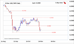 Myr To Usd Chart Forex Analysis Chart Usd Myr Update Bears Taking A