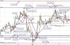 Real Time Chart For Dhaka Stock Exchange Described