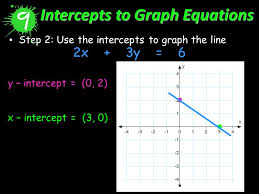 10 intercepts to graph equations step 2 use the intercepts to graph the line 2x 3y 6 y intercept 0 2 x intercept 3 0
