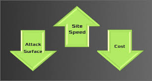 Secure Static Website Deployment - Fracture Labs