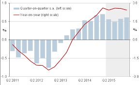 Spain Gdp Chart Spains Economy Expanded Muzicadl