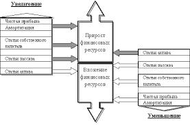НОУ ИНТУИТ Лекция Базовые категории финансового менеджмента  Финансовые ресурсы предприятия и их изменения