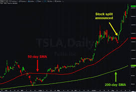 The closing price, day's high, day's low, and day's volume have been adjusted to account for any stock splits and/or dividends which may have occurred the split adjustment factor is a cumulative factor which encapsulates all splits since the date shown above. Key Details For Stock Options Traders Before Apple And Tesla Stock Splits