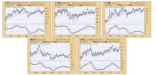 Finding Chart Breakouts With Momentum Chartwatchers