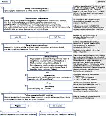 Figure 1 From Diabetes Specific Nutrition Algorithm A Transcultural