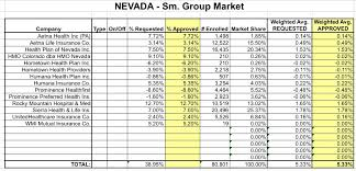the small group market is faring somewhat better with just a 5 3 overall weighted average increase