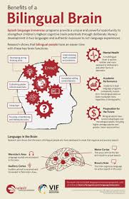 the bilingual brain good reasons to learn a second language the bilingual brain good reasons to learn a second language