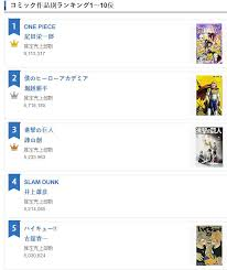 Oricon Chart 2018 Oricon Yearly Series Chart For 2018 My Hero Academia Is