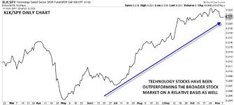 Xlk Stock Chart Technology Stocks Poised For A Break Out Faraday