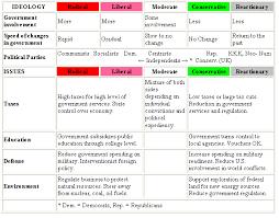 Political Party Platforms Chart Lesson Plan The Electoral Process Modern Political Parties