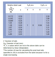 bearing types and applications pdf. radial axial load chart bearing types and applications pdf l