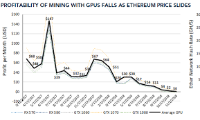 Bitcoin Mining Gpu Chart This Chart Shows How Cryptocurrency Mining On Your Own Is No
